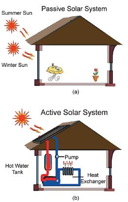 Thermal-FluidsPedia | Solar Heating and Cooling | Thermal